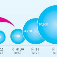 Tìm Hiểu Điều Hòa Sử Dụng Gas R32 Và Điều Hòa Sử Dụng Gas R410